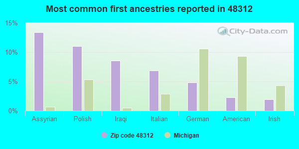 Most common first ancestries reported in 48312