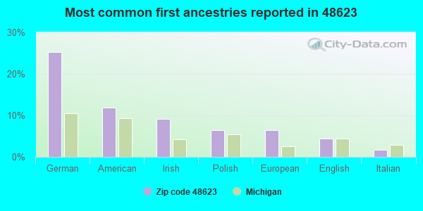 Most common first ancestries reported in 48623