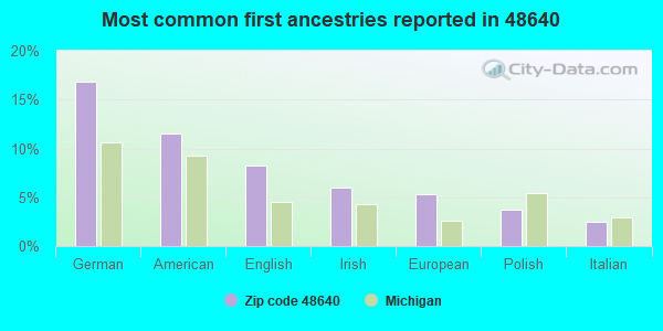 Most common first ancestries reported in 48640