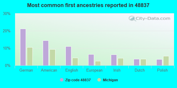 Most common first ancestries reported in 48837