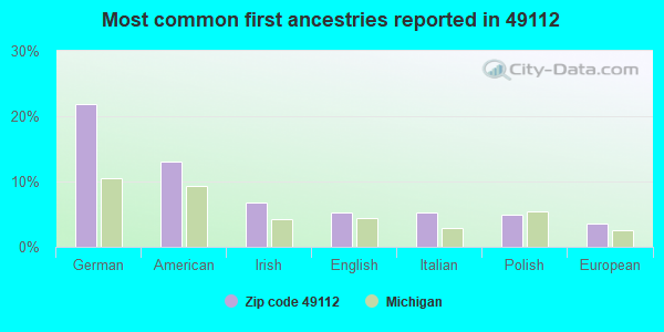Most common first ancestries reported in 49112
