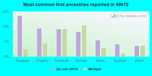 Most common first ancestries reported in 49670