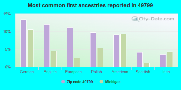 Most common first ancestries reported in 49799