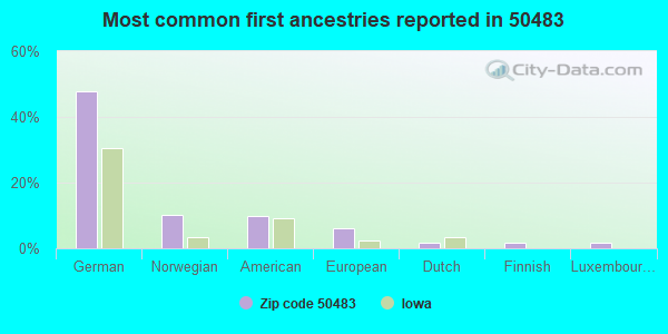 Most common first ancestries reported in 50483