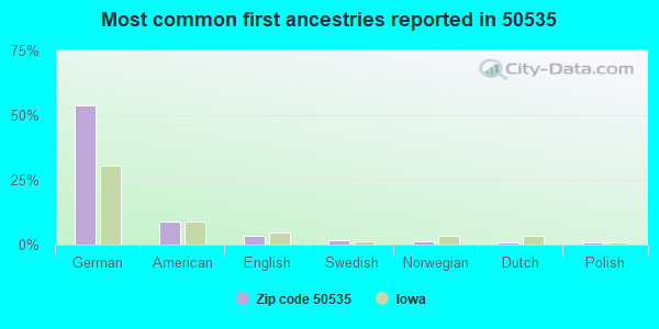 Most common first ancestries reported in 50535