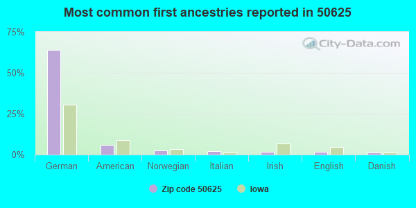 Most common first ancestries reported in 50625