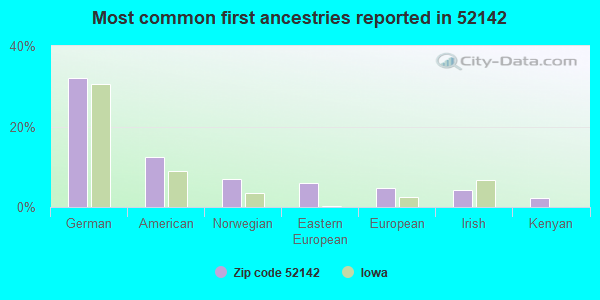 Most common first ancestries reported in 52142