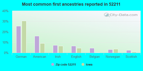 Most common first ancestries reported in 52211