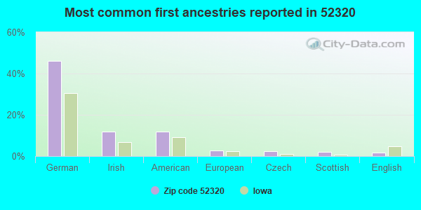Most common first ancestries reported in 52320