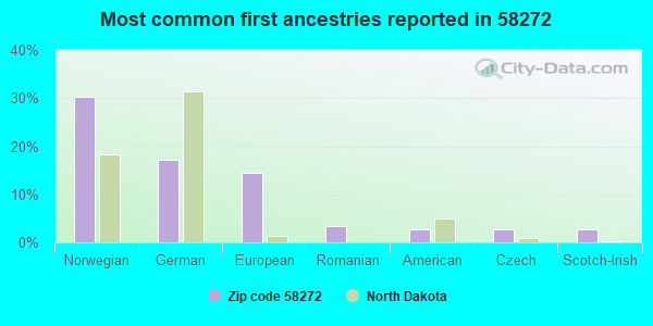 Most common first ancestries reported in 58272