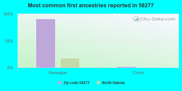 Most common first ancestries reported in 58277
