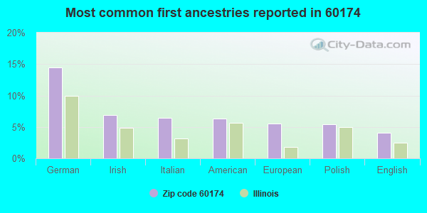 Most common first ancestries reported in 60174