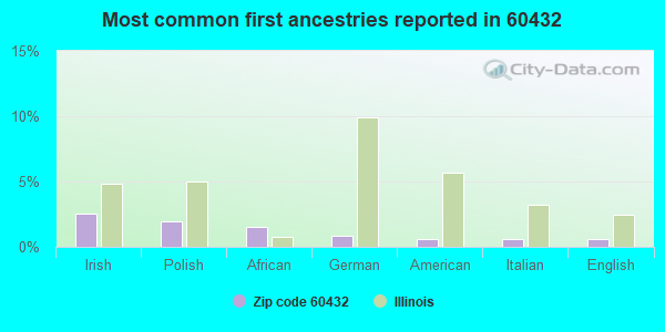 Most common first ancestries reported in 60432