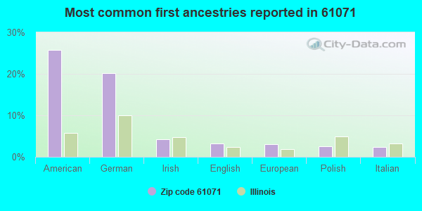 Most common first ancestries reported in 61071