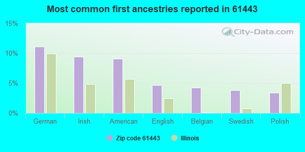 Most common first ancestries reported in 61443