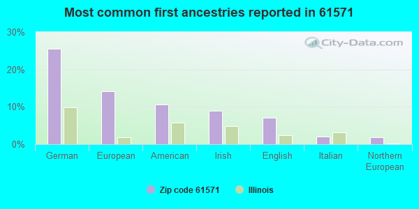 Most common first ancestries reported in 61571