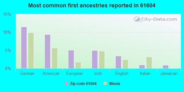 Most common first ancestries reported in 61604