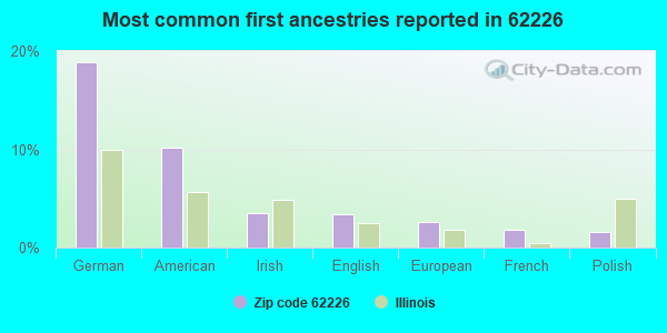 Most common first ancestries reported in 62226