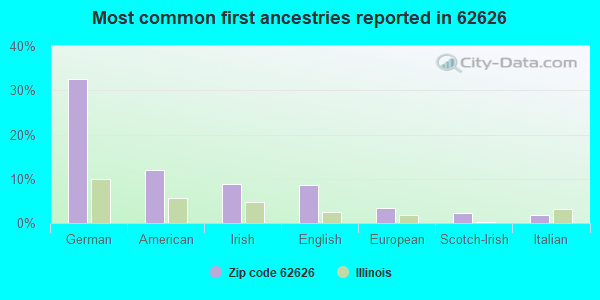 Most common first ancestries reported in 62626