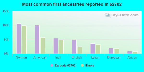 Most common first ancestries reported in 62702