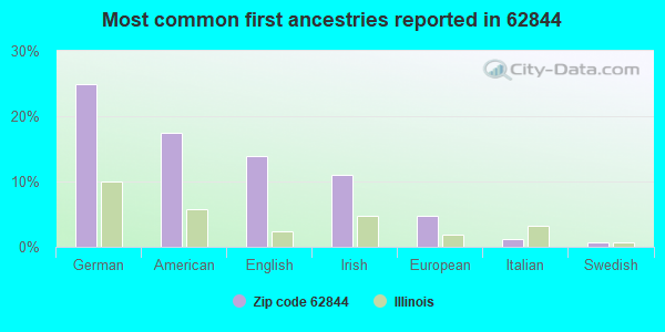 Most common first ancestries reported in 62844