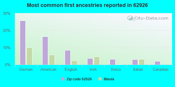 Most common first ancestries reported in 62926