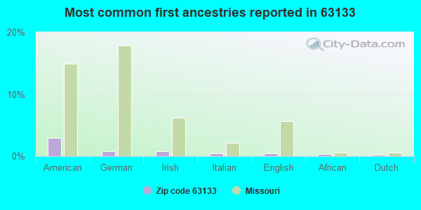 Most common first ancestries reported in 63133
