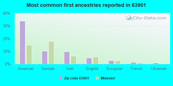 Most common first ancestries reported in 63901