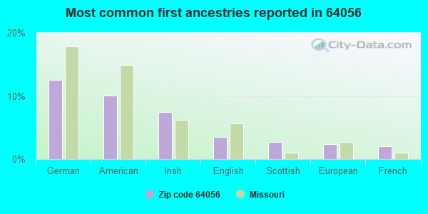 Most common first ancestries reported in 64056