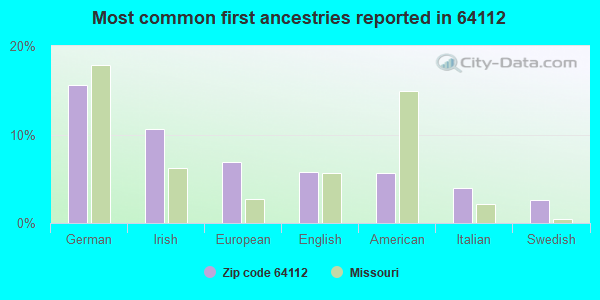 Most common first ancestries reported in 64112