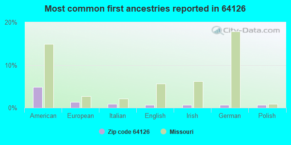 Most common first ancestries reported in 64126