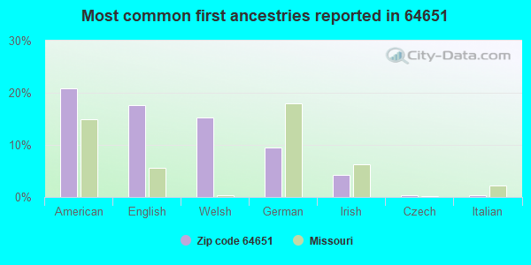 Most common first ancestries reported in 64651
