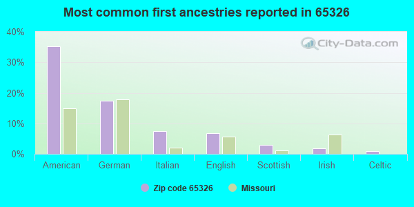 Most common first ancestries reported in 65326