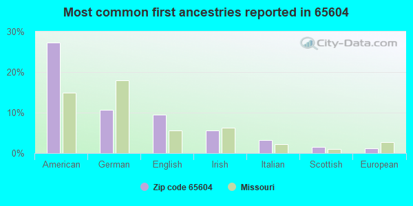 Most common first ancestries reported in 65604