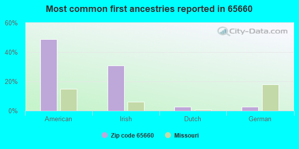 Most common first ancestries reported in 65660