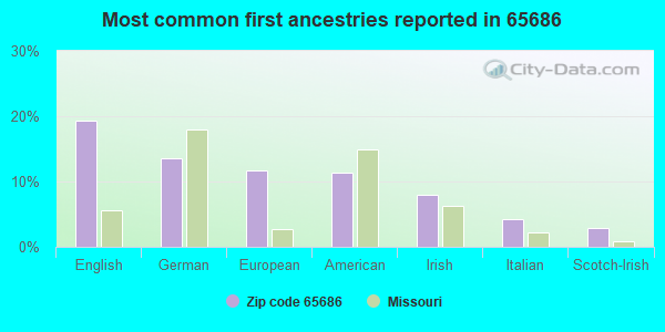 Most common first ancestries reported in 65686