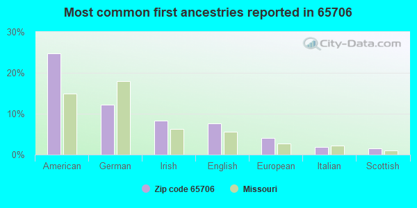 Most common first ancestries reported in 65706