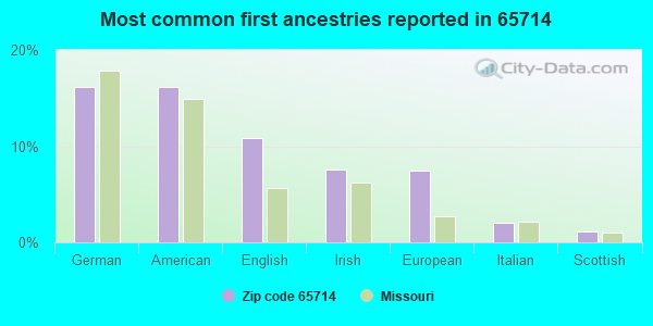 Most common first ancestries reported in 65714