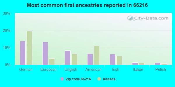 Most common first ancestries reported in 66216