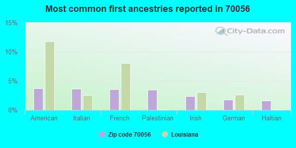 Most common first ancestries reported in 70056