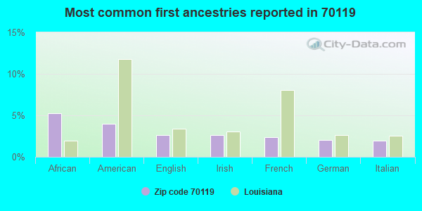 Most common first ancestries reported in 70119