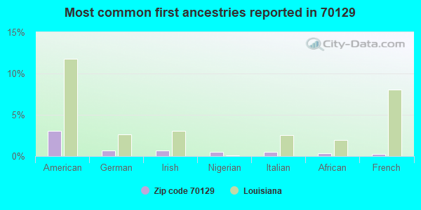 Most common first ancestries reported in 70129