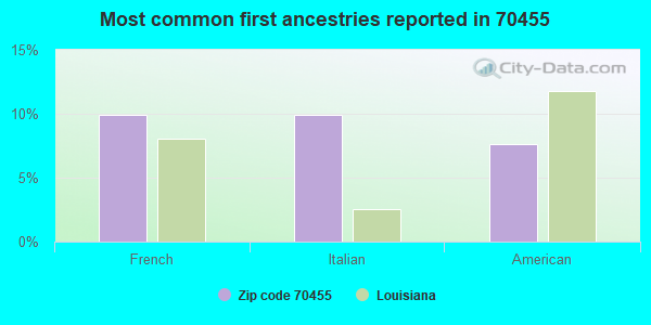 Most common first ancestries reported in 70455