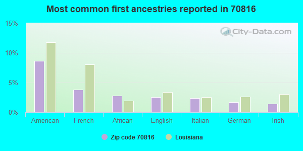 Most common first ancestries reported in 70816