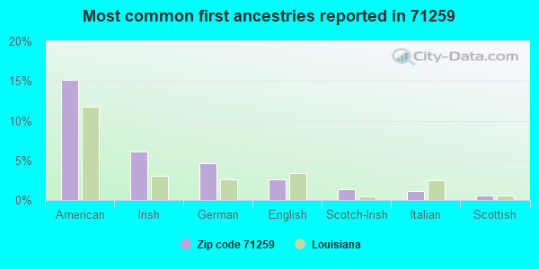 Most common first ancestries reported in 71259