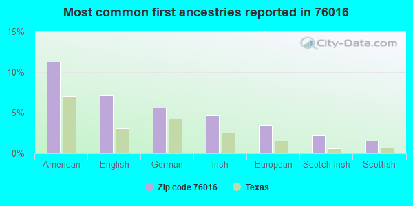 Most common first ancestries reported in 76016