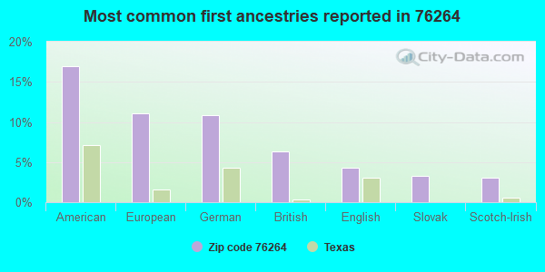 Most common first ancestries reported in 76264
