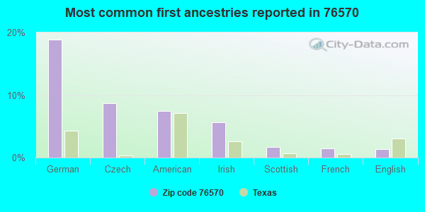 Most common first ancestries reported in 76570
