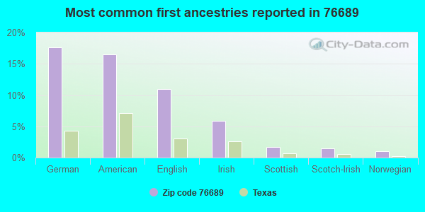 Most common first ancestries reported in 76689