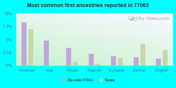 Most common first ancestries reported in 77063